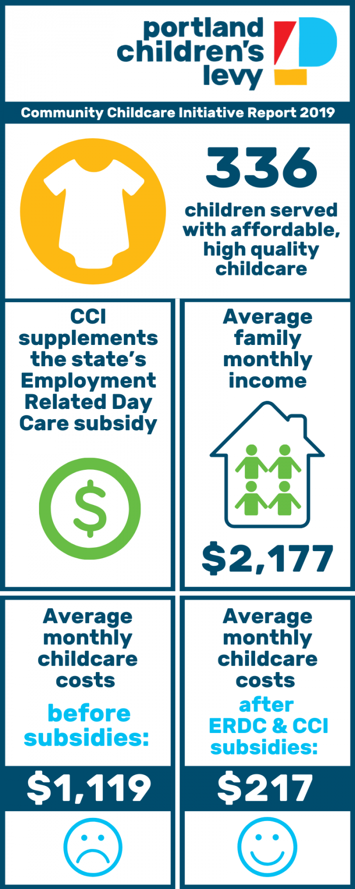 Community Childcare Initiative Report 2019 Infographic