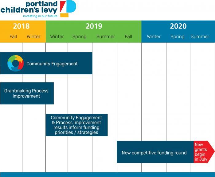2019-20 Funding Round   Portland Children's Levy