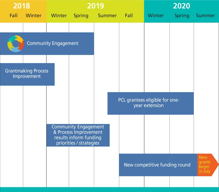 Portland Children's Levy Timeline